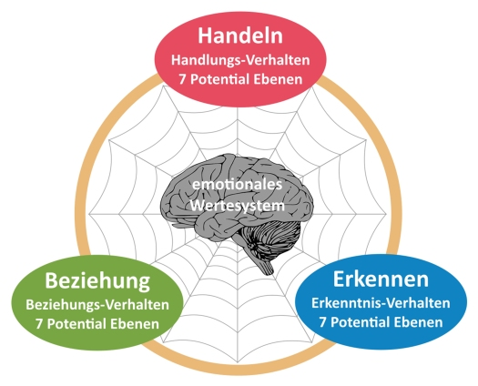 HEB Psychographie Modell 300